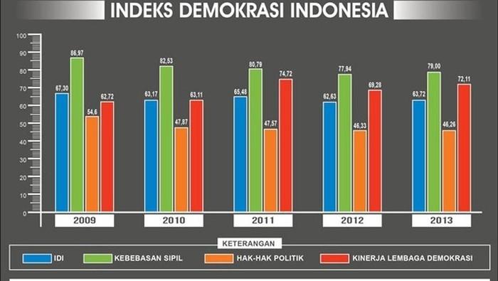 Memperdalam Polarisasi dan Penurunan Demokrasi di Indonesia