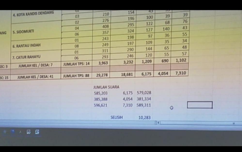 Menjelang PSU 27 Mei 2021, Haris-Sani Sudah Unggul 10.283 Suara dari CE-Ratu